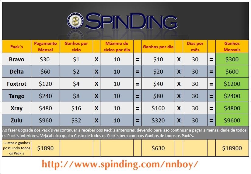 SpinDing packs e ganhos